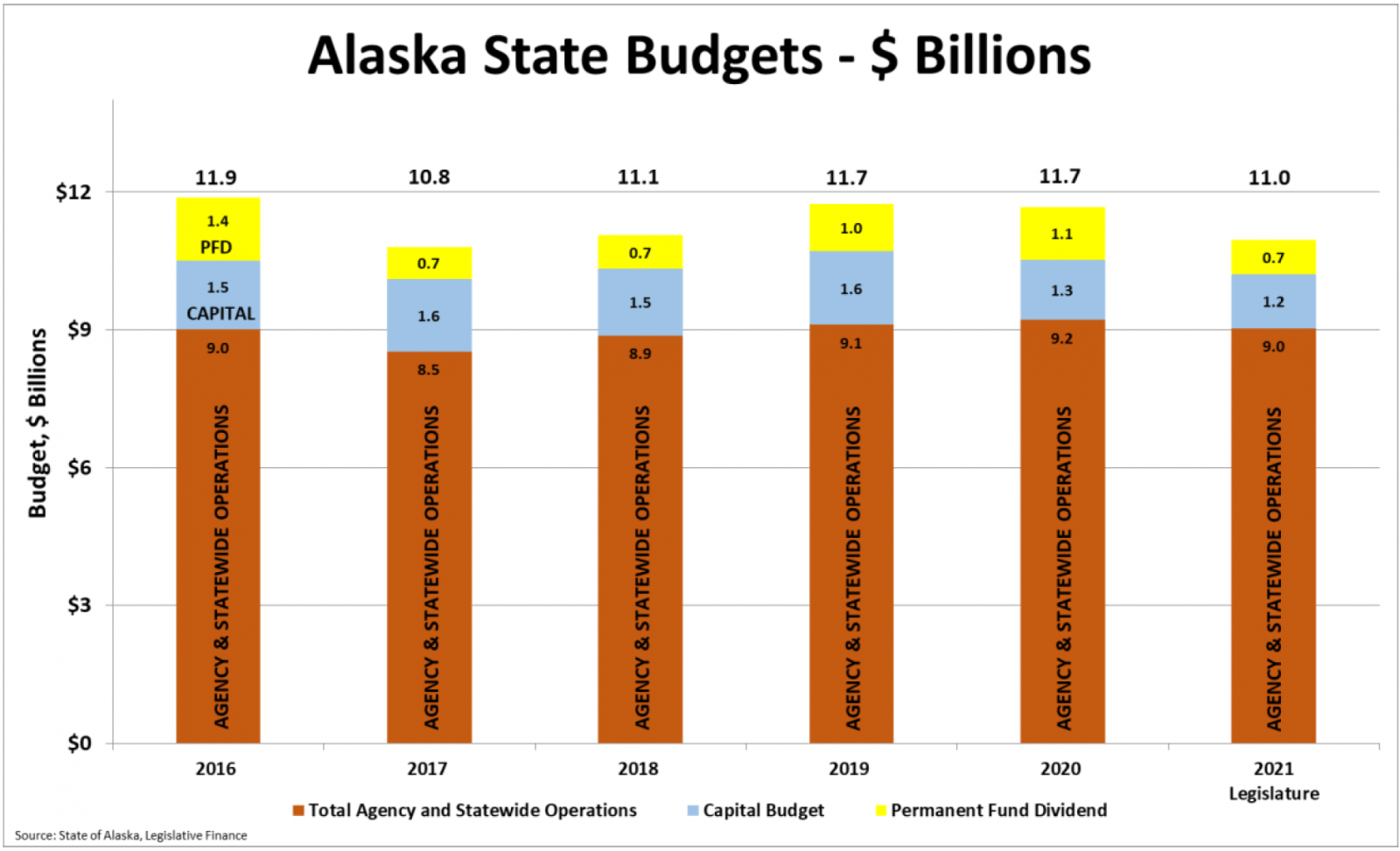 Tough Decisions Ahead for State Budgets